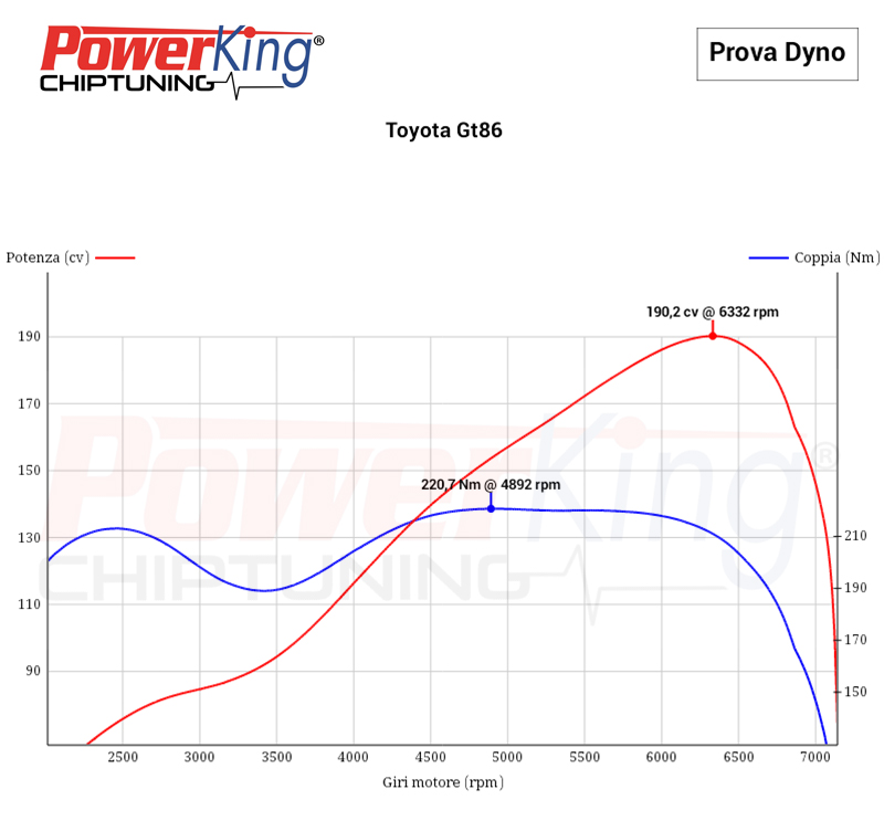 DYNO MODIFICATO